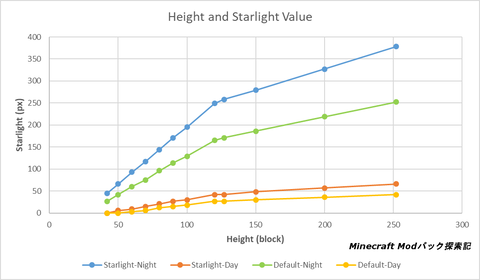 Starlight-Height